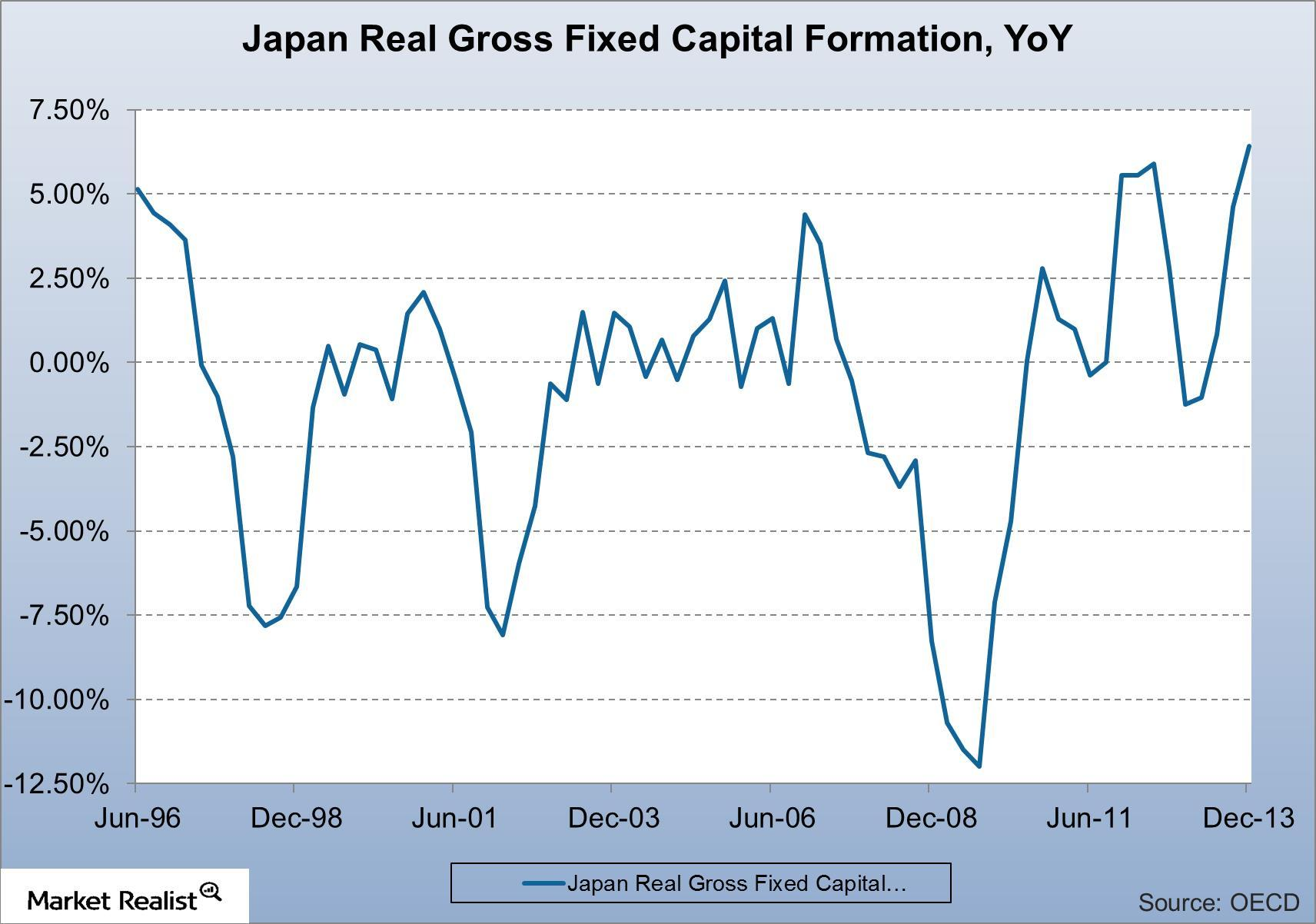 uploads///Japan Real Gross Fixed Capital Formation YoY