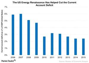 uploads/2015/09/The-US-Energy-Renaissance-Has-Helped-Cut-the-Current-Account-Deficit-2015-09-101.jpg