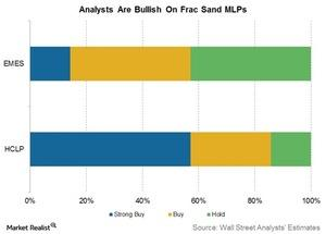 uploads///analyst bullish on frac sand MLPs