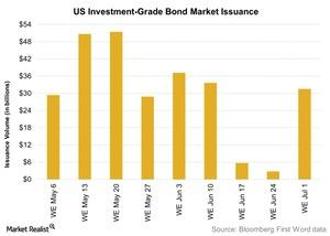 uploads/2016/07/US-Investment-Grade-Bond-Market-Issuance-2016-07-05-1.jpg