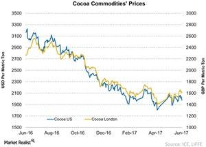 uploads/2017/06/Cocoa-Commodities-Prices-2017-06-19-1.jpg