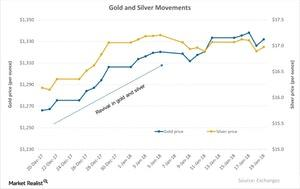 uploads/2018/01/Gold-and-Silver-Movements-2018-01-23-1.jpg