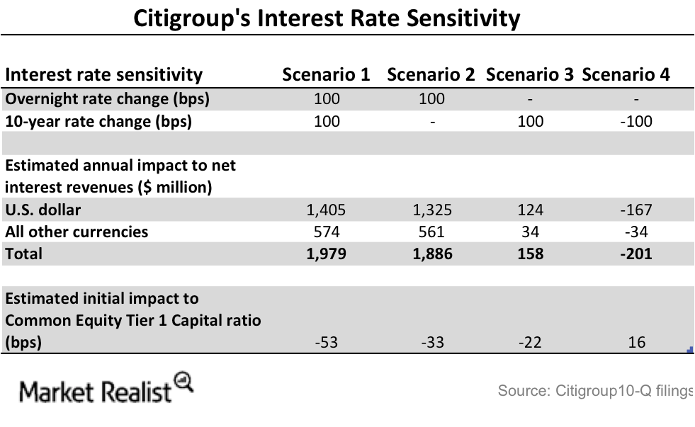 uploads///Citi interest rate sensitivty