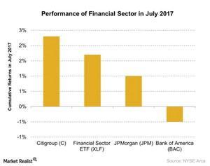 uploads/2017/08/Performance-of-Financial-Sector-in-July-2017-2017-08-03-1.jpg