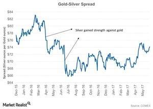 uploads/2017/06/Gold-Silver-Spread-2017-06-13-1-1-1-1-2.jpg