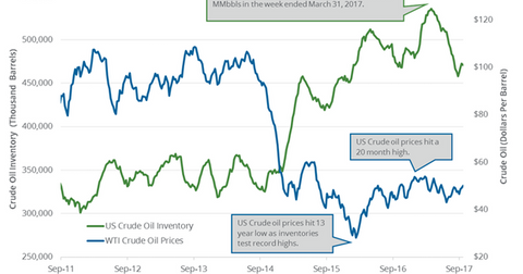 uploads/2017/10/crude-oil-inventory-and-prices-1.png