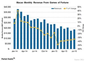uploads/2015/08/gross-gaming-revenue11.png