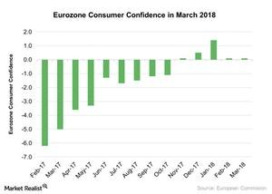 uploads///Eurozone Consumer Confidence in March