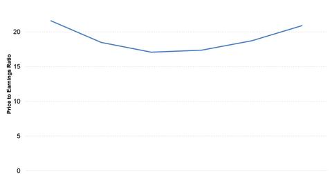uploads/2015/10/chart4.png