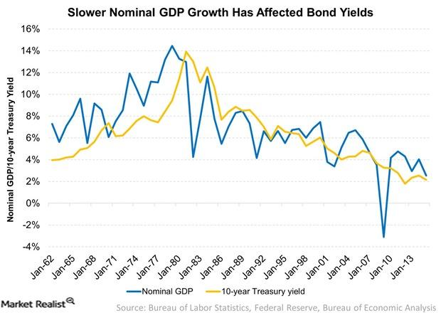 uploads///Slower Nominal GDP Growth Has Affected Bond Yields