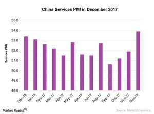 uploads/2018/01/China-Services-PMI-in-December-2017-2018-01-19-1.jpg