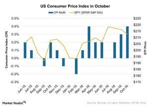 uploads///US Consumer Price Index in October