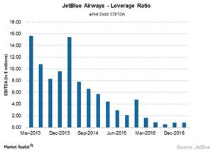 uploads/2017/04/JetBlue-leverage-1.png