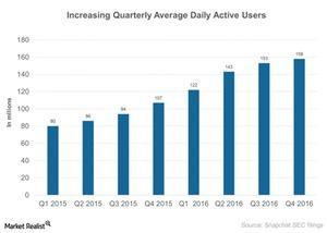 uploads/2017/04/Increasing-Quarterly-Average-Daily-Active-Users-2017-04-04-1.jpg