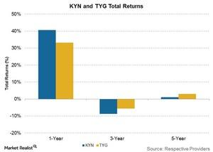 uploads///kyn and tyg total returns
