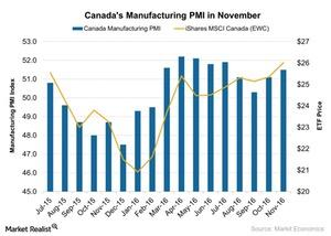 uploads/2016/12/Canadas-Manufacturing-PMI-in-November-2016-12-05-1.jpg