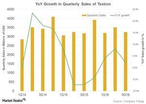 uploads/2016/10/textron-sales-1.jpg