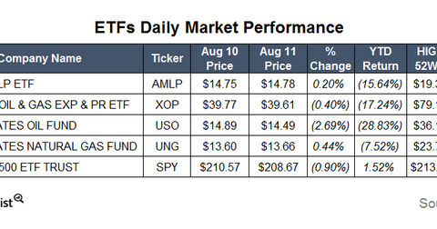 uploads/2015/08/ETFs7.png