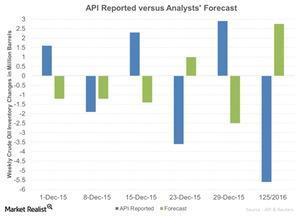 uploads/2016/01/API-Reported-versus-Analysts-Forecast-2016-01-061.jpg