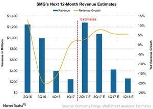 uploads/2017/04/SMGs-Next-12-Month-Revenue-Estimates-2017-04-25-1-1.jpg