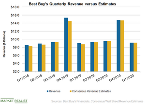 uploads/2019/05/BBY-Revenue-Q120-1.png