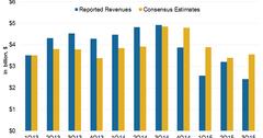 uploads///SXL Revenue Estimates