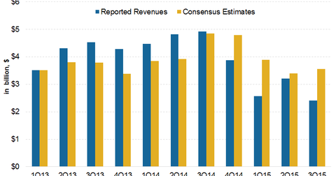 uploads/2015/11/SXL-Revenue-Estimates1.png