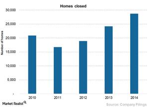 uploads/2015/07/Chart-9a-Homes-closed1.png