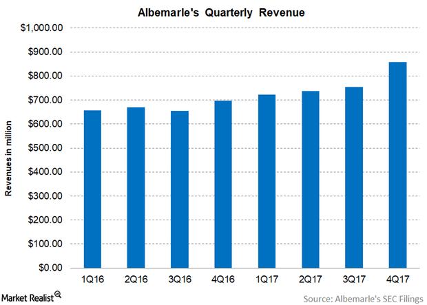 uploads///Part  ALB Q revenue