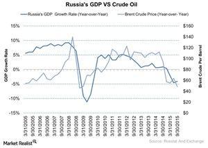 uploads///Russias GDP VS Crude Oil