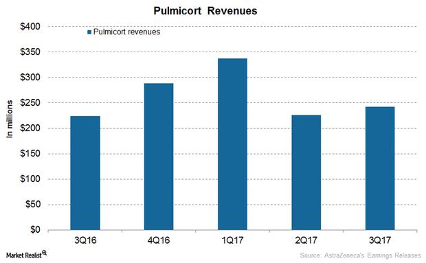 uploads///Pulmicort revenues