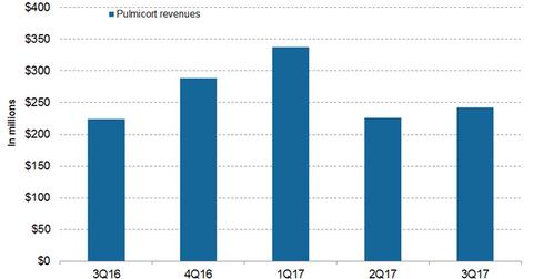 uploads/2017/12/Pulmicort-revenues-1.png