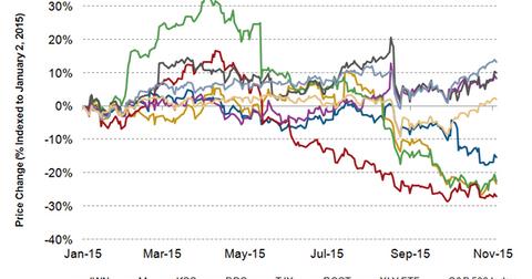 uploads/2015/11/JWN-stock-price1.png