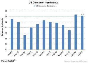 uploads/2016/06/US-Consumer-Sentiments-2016-06-13-1.jpg