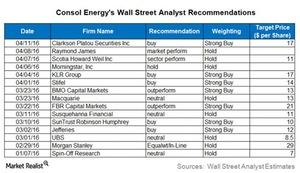 uploads///CNX Q Pre Analyst Recommendations