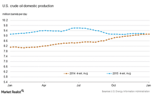 uploads/2015/12/US-crude-oil-production21.png