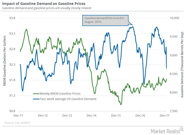uploads///gasoline demand