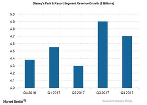 uploads/2018/01/DIS_Park-Resort-Seg-Revs-Growth-1.png
