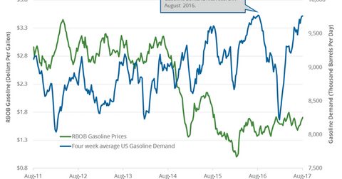 uploads/2017/08/Gasoline-demand-2-1.png