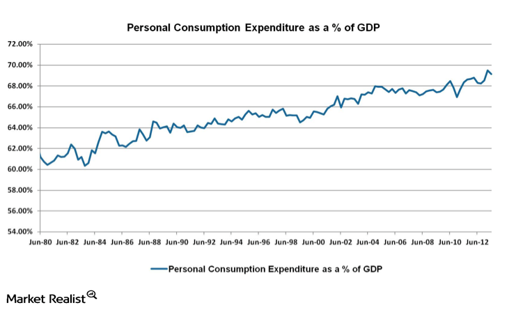 uploads///Personal Consumption Expenditure as a Percent of GDP