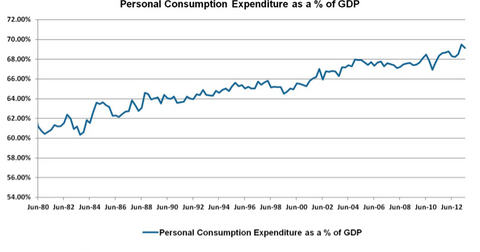 uploads/2013/08/Personal-Consumption-Expenditure-as-a-Percent-of-GDP.png