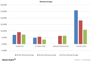 uploads/2015/10/Moving-Averages41.png