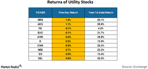 uploads/2016/08/returns-of-utility-stock-1.png