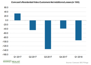 uploads/2018/07/Comcast-residential-video-customer-net-additions-2-1.png