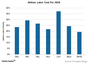 uploads///Airlines Labor cost