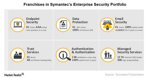 uploads/2016/05/enterprise-security-portfolio1.png