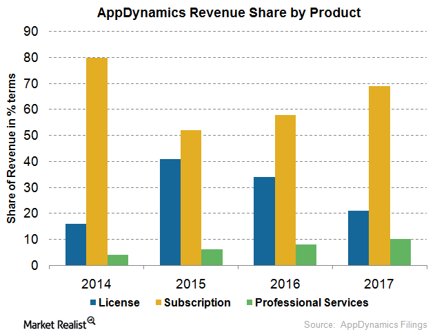 uploads///appdynamics revenue share