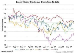 uploads///energy stocks are down ytd