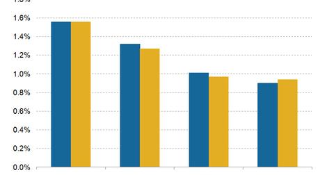 uploads/2016/09/Postpaid-churn-rate-1.png