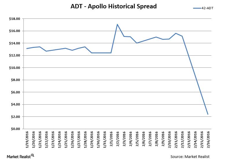 uploads///ADT APO downside